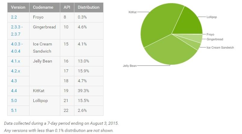 android-sierpień-2015