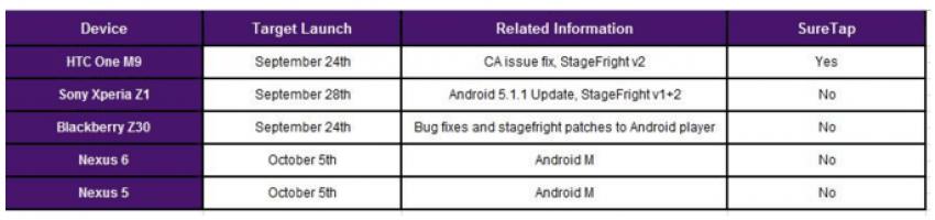 Android 6.0 Marshmallow dla Nexus 5 i Nexus 6