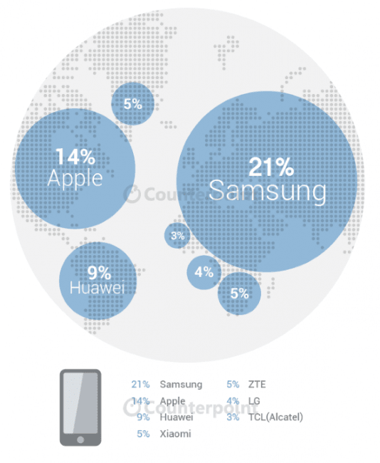 Infographic-Q2-2015-Global-Mobile-Market 1