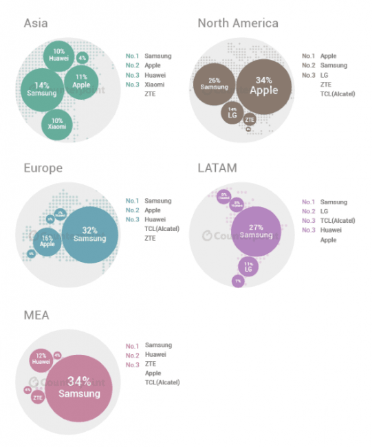 Infographic-Q2-2015-Global-Mobile-Market 2
