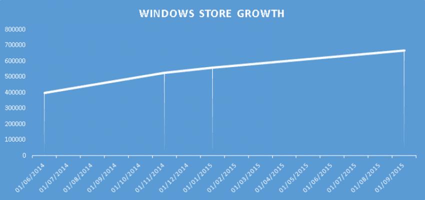 Microsoft aplikacje apps stat 2