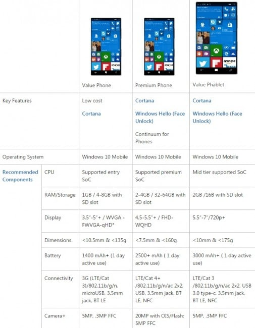 Windows 10 Mobile 2