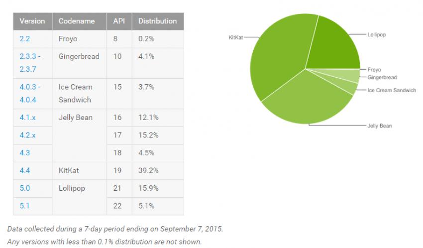android-statystyki
