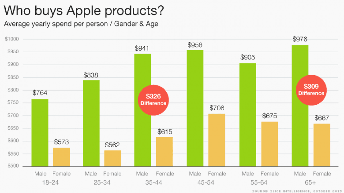 apple target market iphone Apple is marketing to people who have a few characteristics 1) middle/upper income folks who are willing to pay a bit more for a better user experience paying 500 more for a computer is not a.