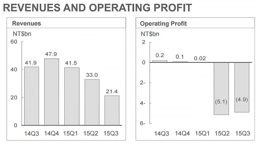 HTC wyniki finansowe Q3 2015