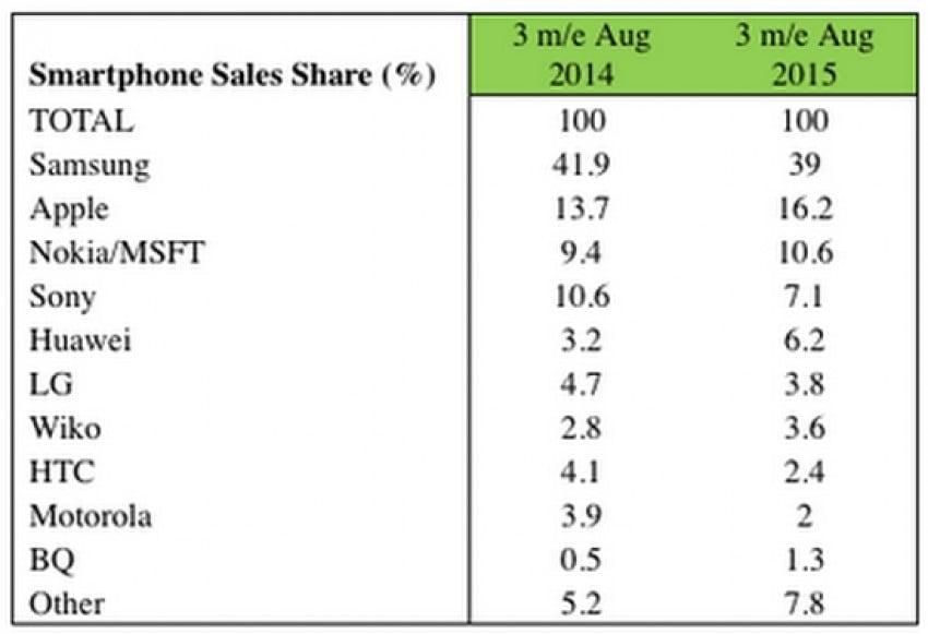 Microsoft sprzedaż