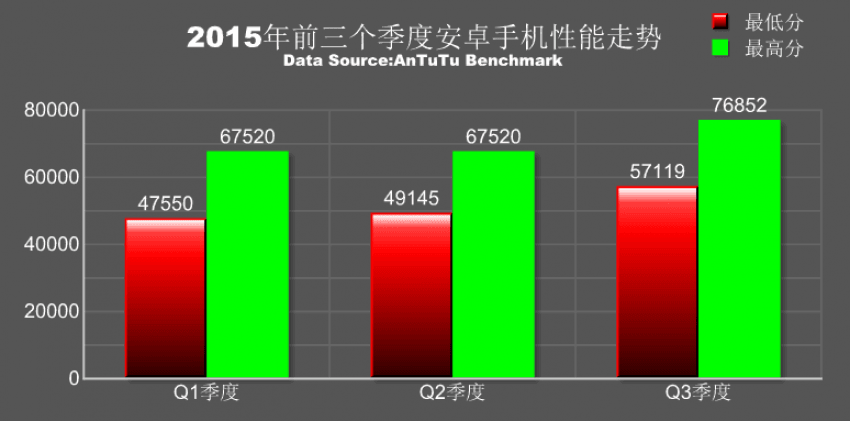 Meizu Pro 5 najszybszym smartfonem w rankingu Antutu