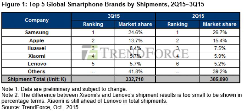 Ranking sprzedawców smartfonów 1