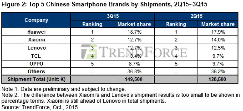 Ranking sprzedawców smartfonów 2