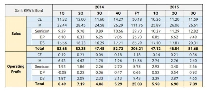 Samsung 3Q 2015 przychody i zyski