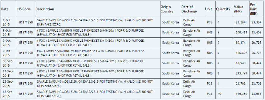 Samsung SM-G450