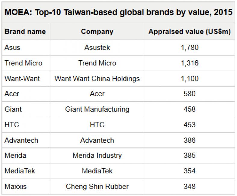 tajwańskie-marki-2015-top10