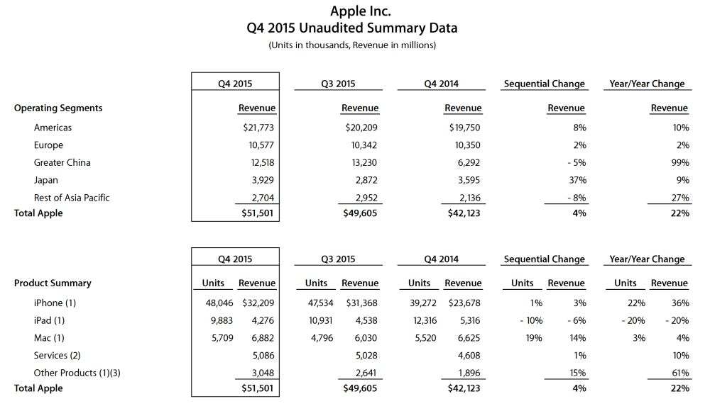 wyniki-apple-q3-2015