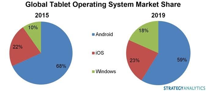 Apple iOS Google Android Microsoft Windows tablet tablety 2015 vs 2019 rok udział w rynku systemów operacyjnych