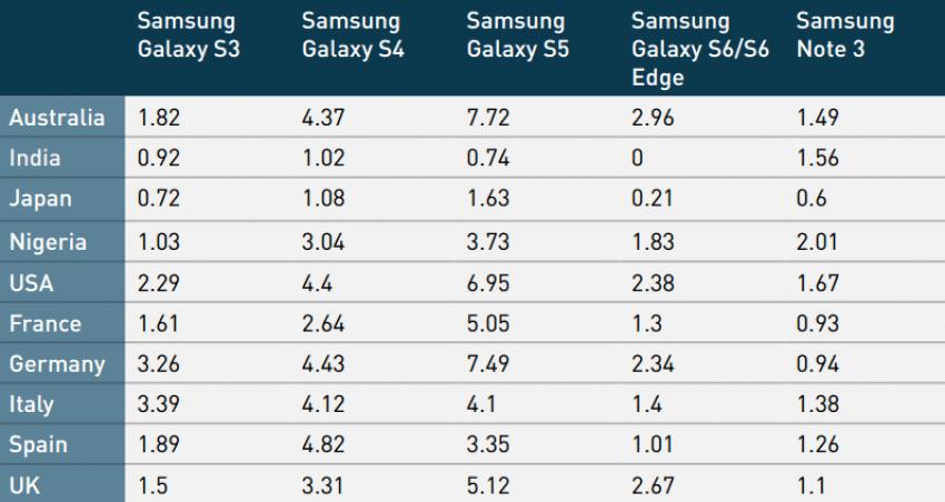 Najpopularniejsze Samsungi Galaxy Q3 2015