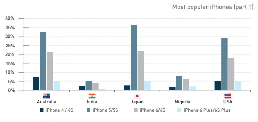 Najpopularniejsze iPhone'y Q3 2015 1