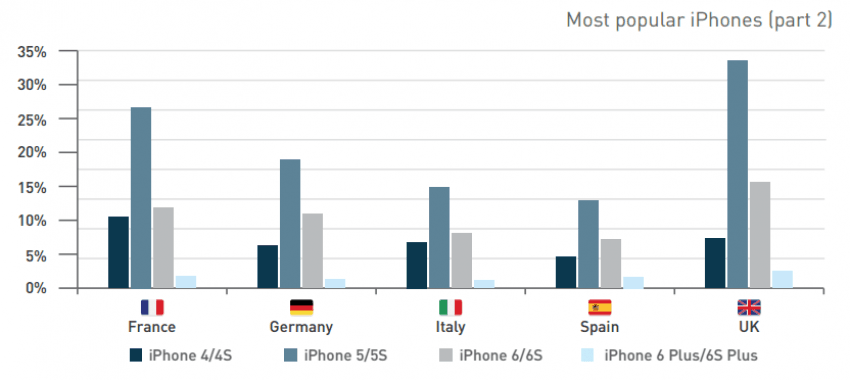 Najpopularniejsze iPhone'y Q3 2015 2