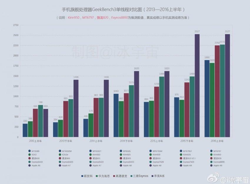 Porównanie procesorów w benchmarku Geekbench (single-core)