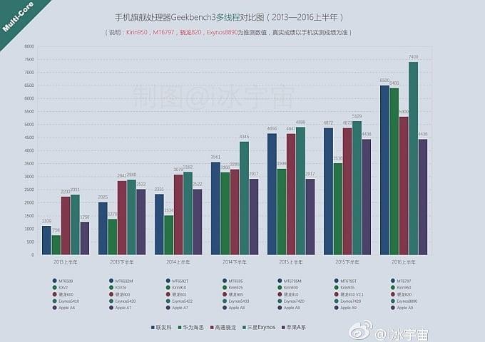 Porównanie procesorów w benchmarku Geekbench