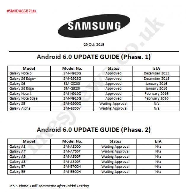 Samsung Android 6.0 Marshmallow aktualizacja update