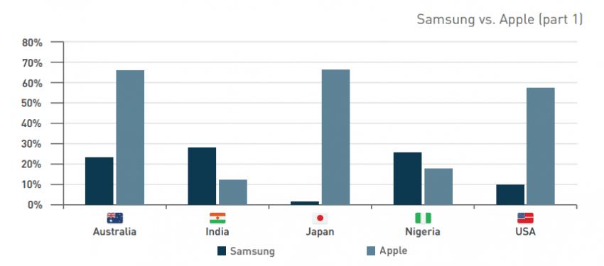 Samsung vs Apple Q3 2015 1