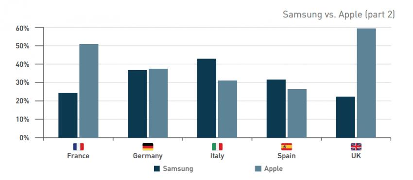 Samsung vs Apple Q3 2015 2