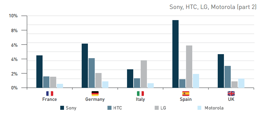 Sony, HTC, LG, Motorola - popularność 2