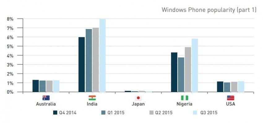 Tabletowo.pl Gdzie najpopularniejszy jest iOS, a gdzie Android i jak w tej walce radzi sobie Windows Phone? Android Ciekawostki iOS Raporty/Statystyki Windows