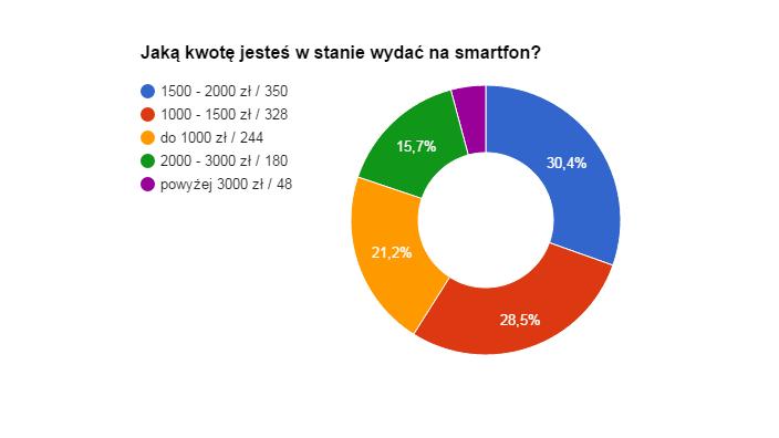 Ankieta10