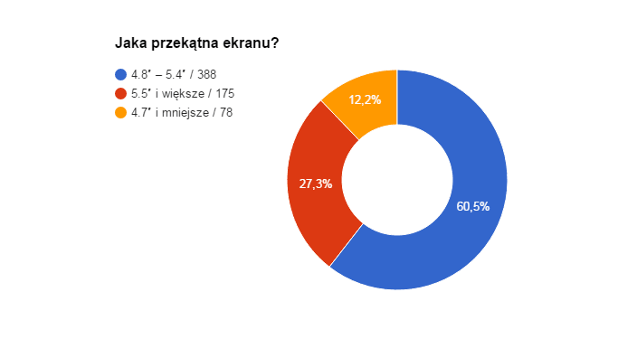 Ankieta2