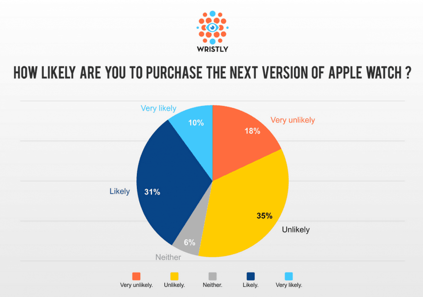 Apple Watch Apple Watch 2 Apple Watch S ankieta 01