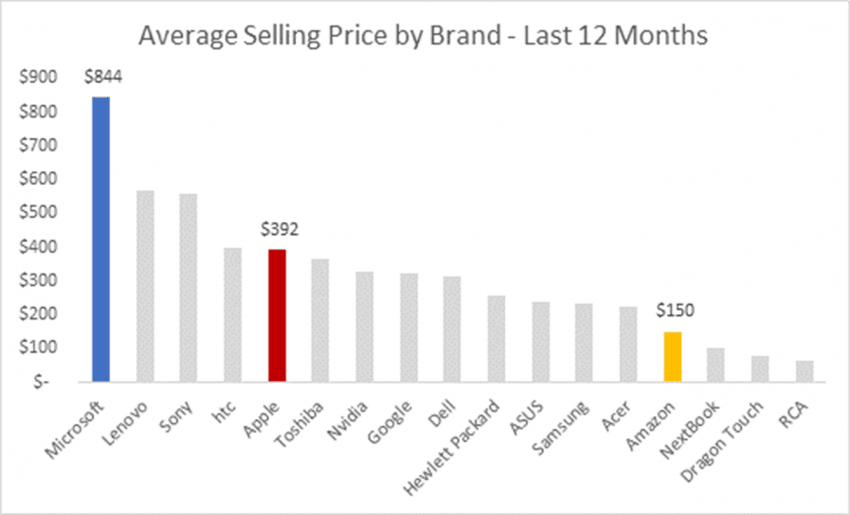 Average-Selling-Price-by-Brand-