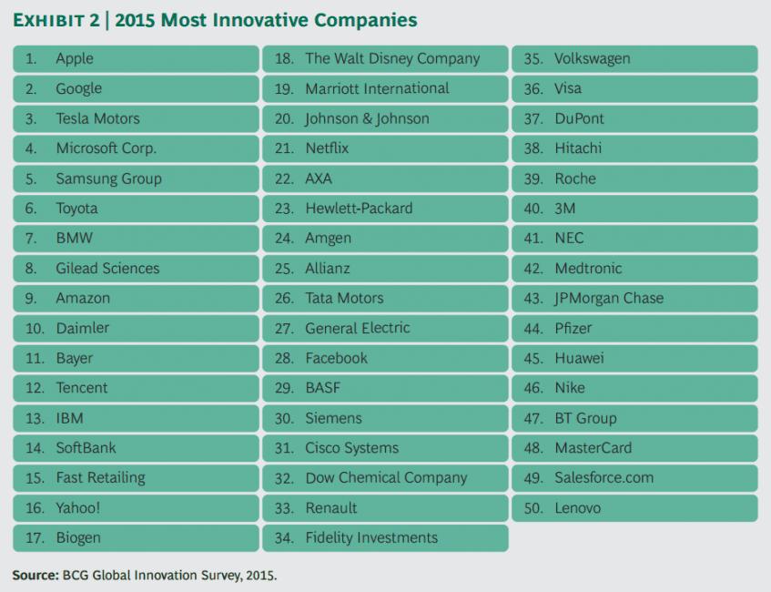 TOP 50 najbardziej innowacyjnych przedsiębiorstw Apple Samsung Microsoft Huawei Lenovo