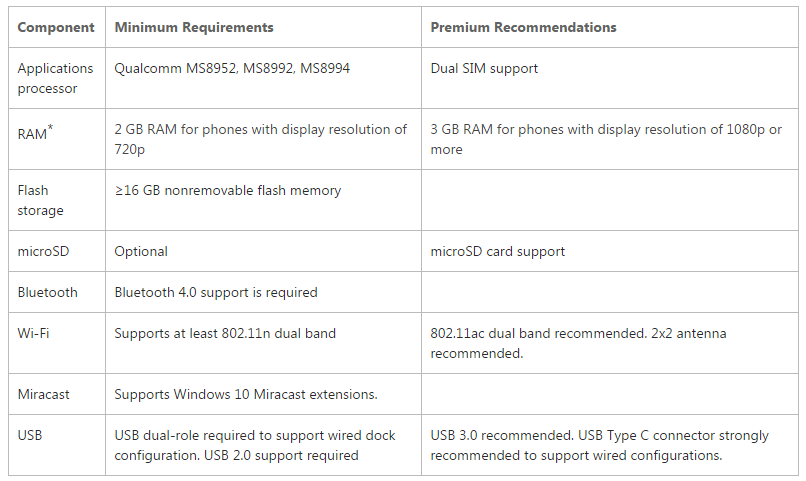Microsoft Continuum wymagania sprzętowe