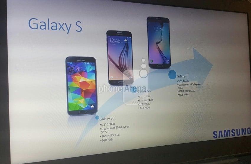 Samsung Galaxy S5 Galaxy S6 Galaxy S7