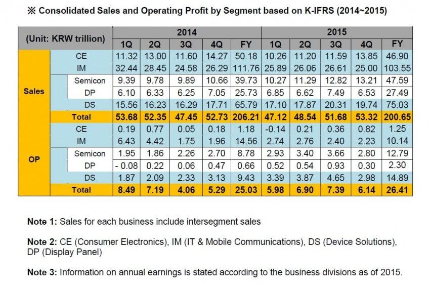 Samsung wyniki finansowe Q4 2015