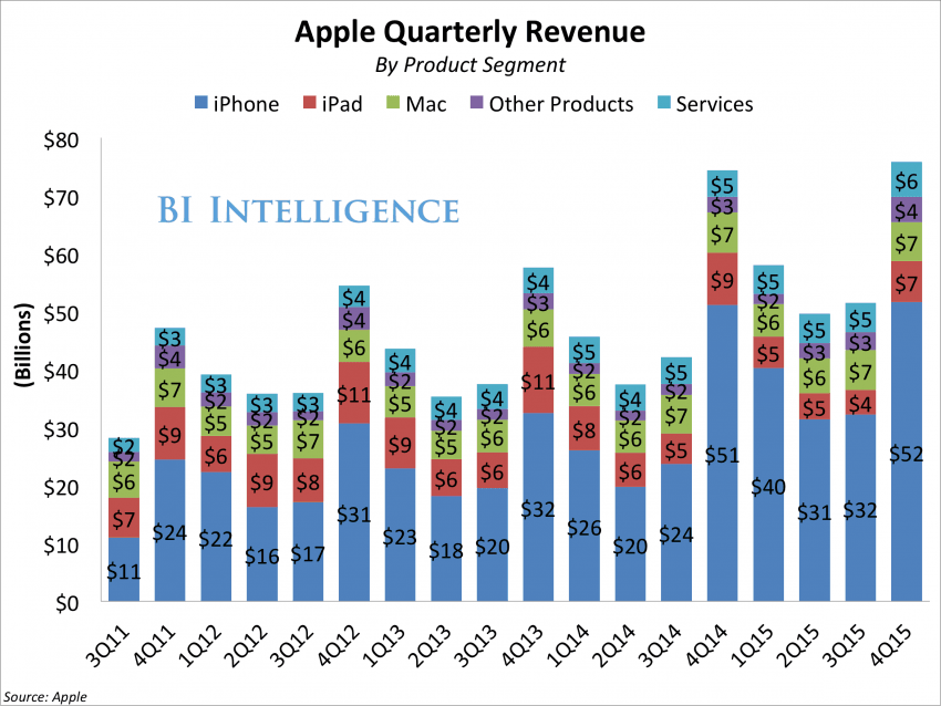 apple-2015-q4-wyniki