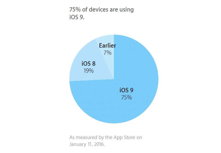 iOS 9 udziały styczeń 2015