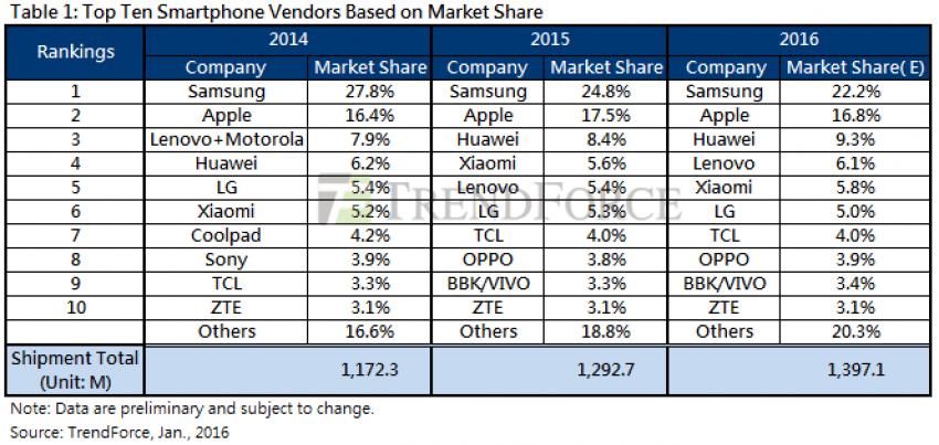 trendforce-sprzedaż-smartfonow-2015