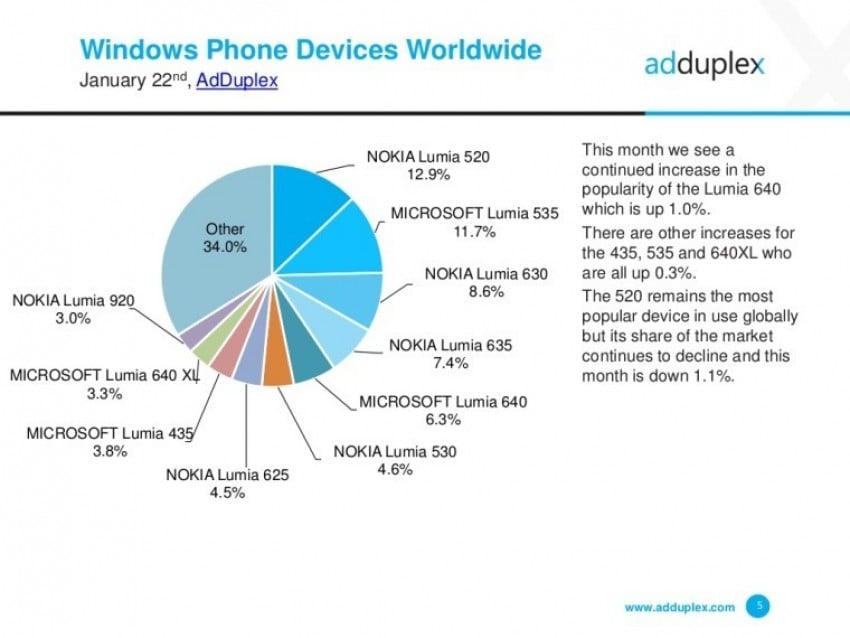 windows-najpopularniejsze-smartfony