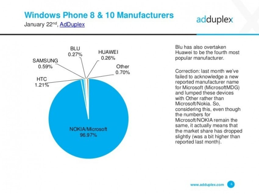 windows-phone-mobile-producenci