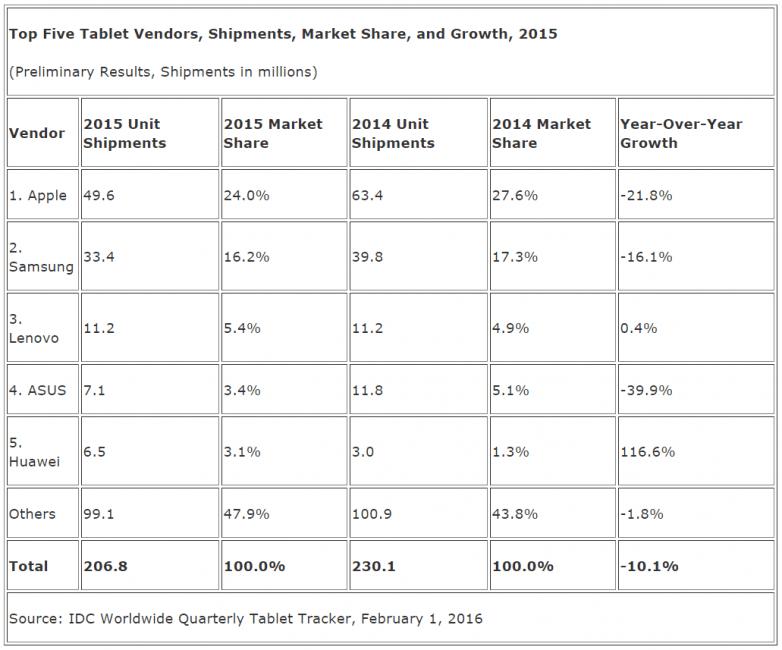 Sprzedaż tabletów 2015 rok