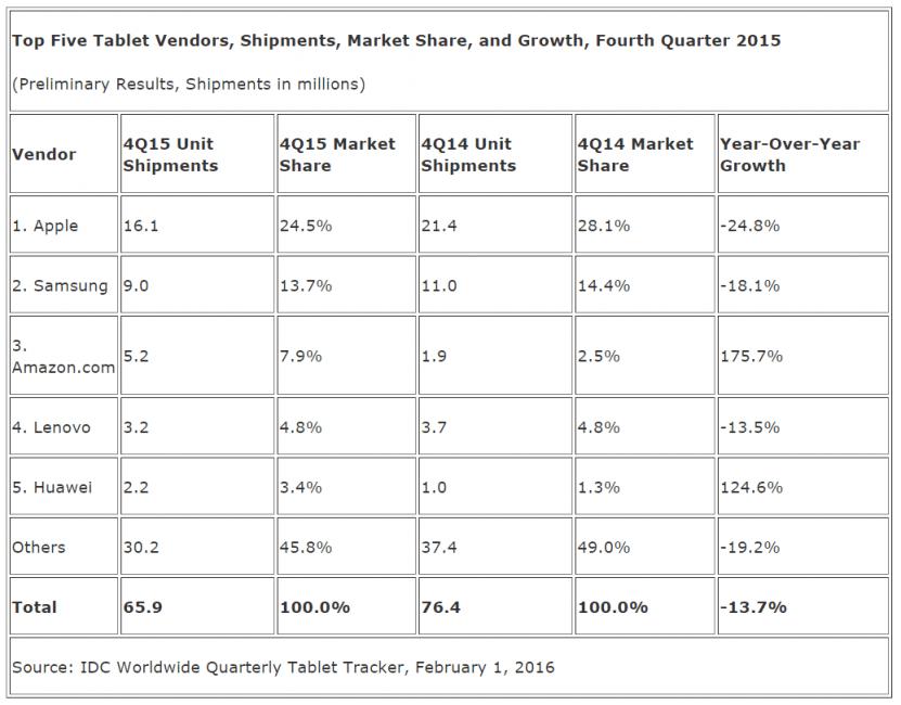 Sprzedaż tabletów Q4 2015