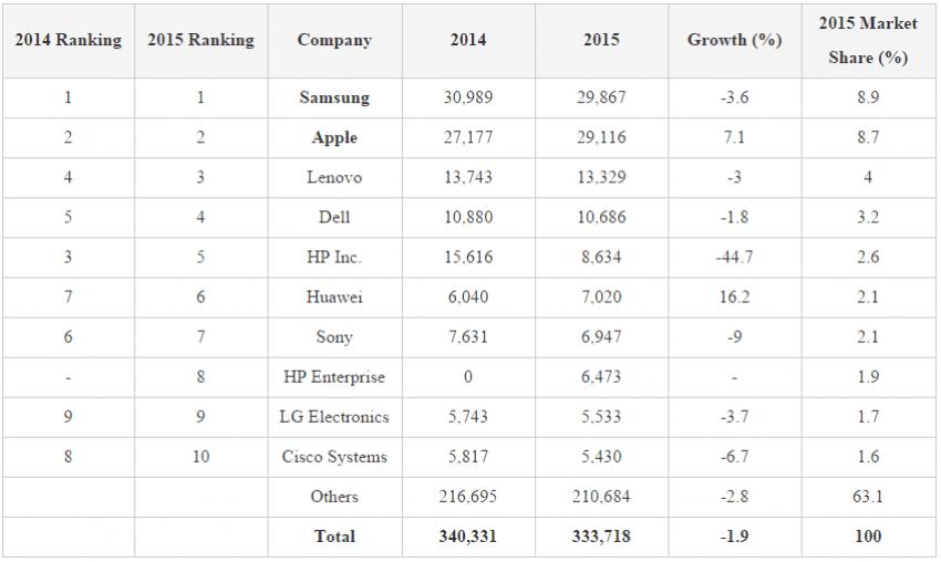 Układy scalone kupno 2014 2015