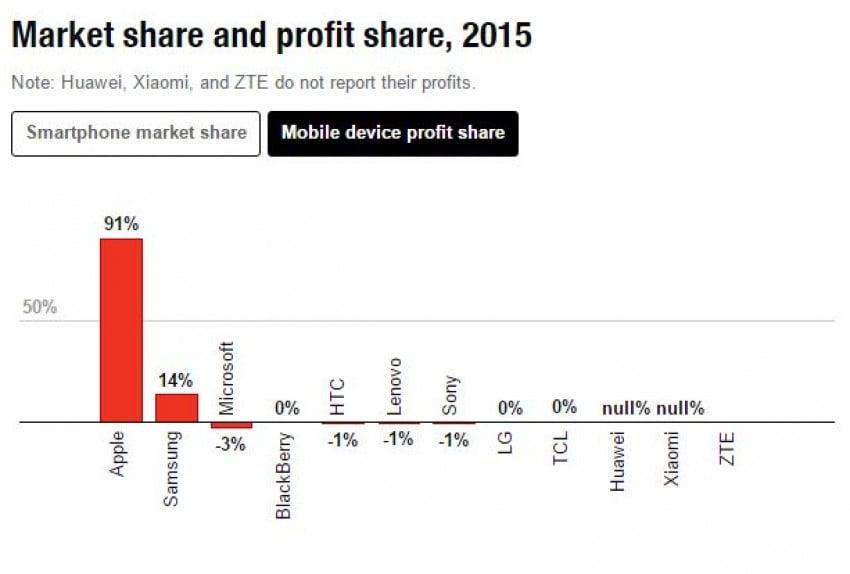 Aż 91% zysków w 2015 roku z całego segmentu smartfonów trafiło do Apple 19