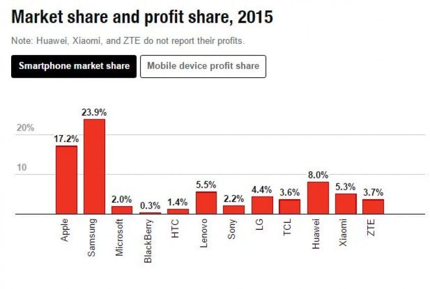 Aż 91% zysków w 2015 roku z całego segmentu smartfonów trafiło do Apple 18