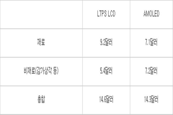 Koszt wyprodukowania wyświetlacza LTPS LCD i AMOLED. Pierwszy wiersz to cena materiałów, drugi to inne koszty, zaś trzeci to koszty łącznie