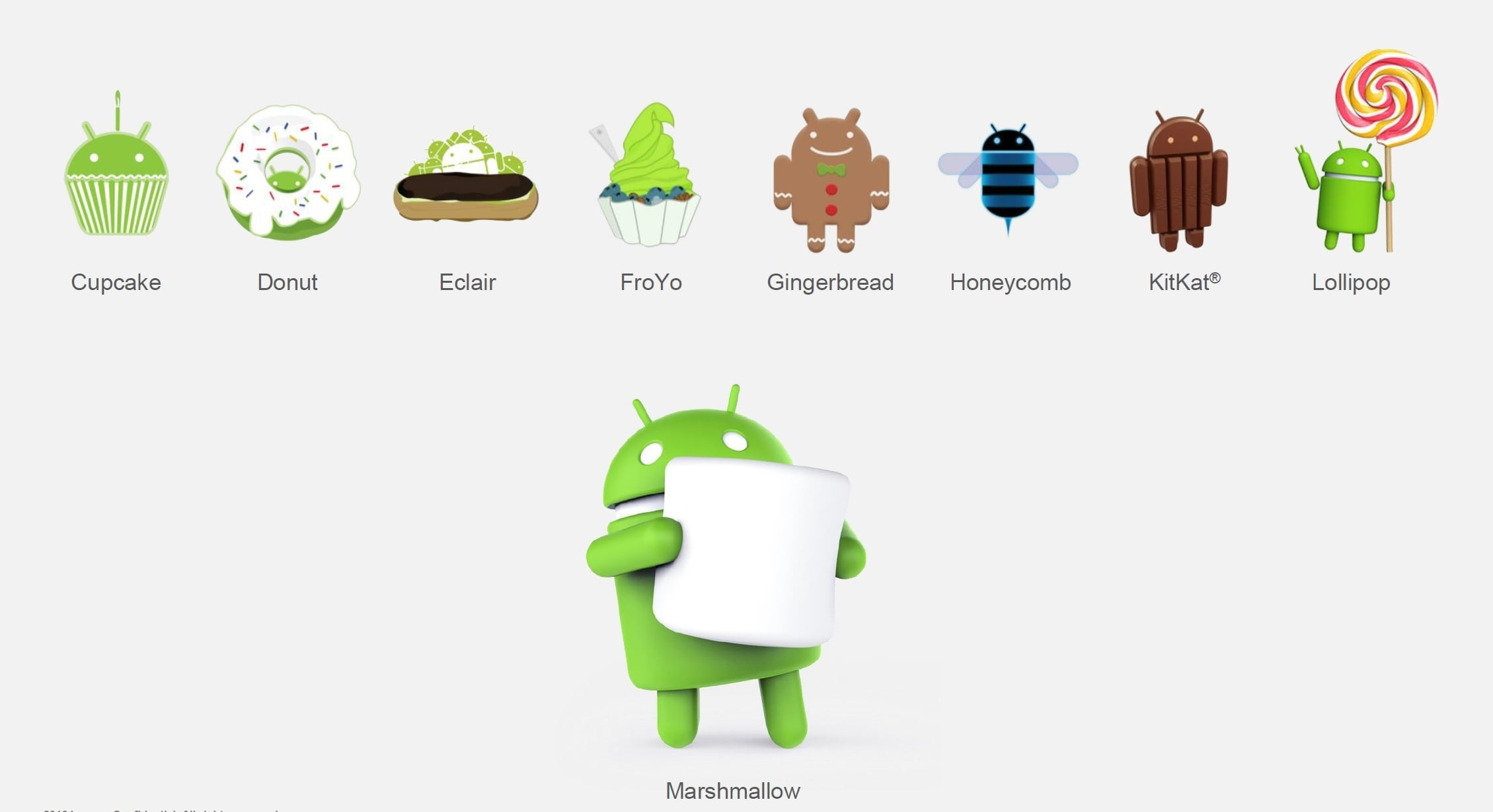 Android-Cupcake-Android-Donut-Android-Eclair-Android-Froyo-Android-Gingergread-Android-Honeycomb-Android-KitKat-Android-Lollipop-Android-Marshmallow