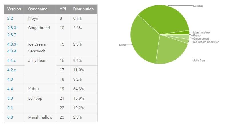 Android statystki marzec 2016