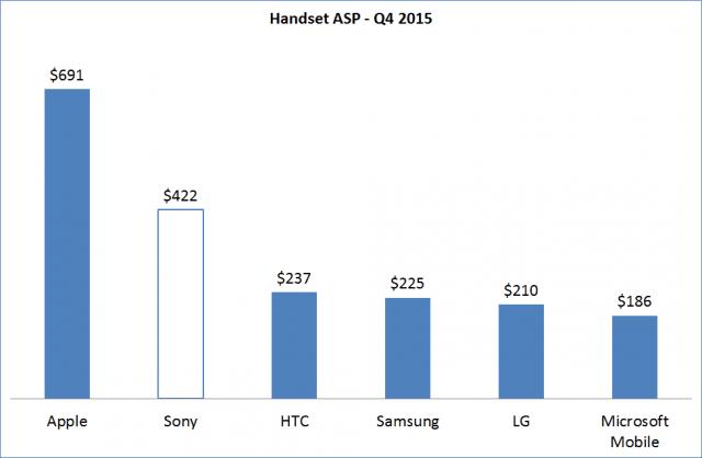 Apple Sony HTC Samsung LG Microsoft ASP średnia cena Q4 2015 1